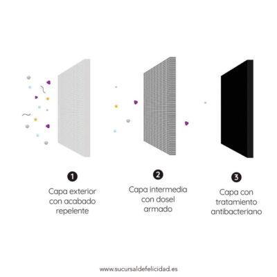 Características técnicas Mascarillas-Tela